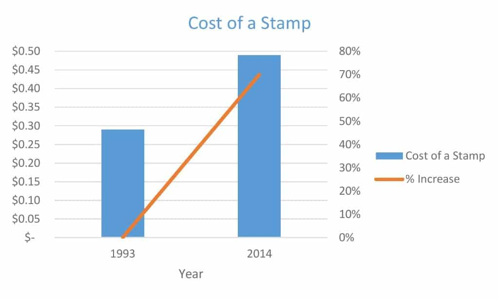 cost of a stamp